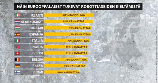 Infografiikka: Näin eurooppalaiset tukevat autonomiset aseet kieltävää sopimusta. Irlanti: 81 % kannattaa, Alankomaat: 80 %, Unkari: 78 %, Italia: 75 %, Norja: 72 %, Sveitsi: 72 %, Belgia: 71 %, Saksa: 69 %, Suomi: 60 %.