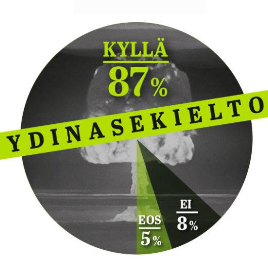 Infograafi: 87 % suomalaisista kannattaa ydinaseiden kieltämistä